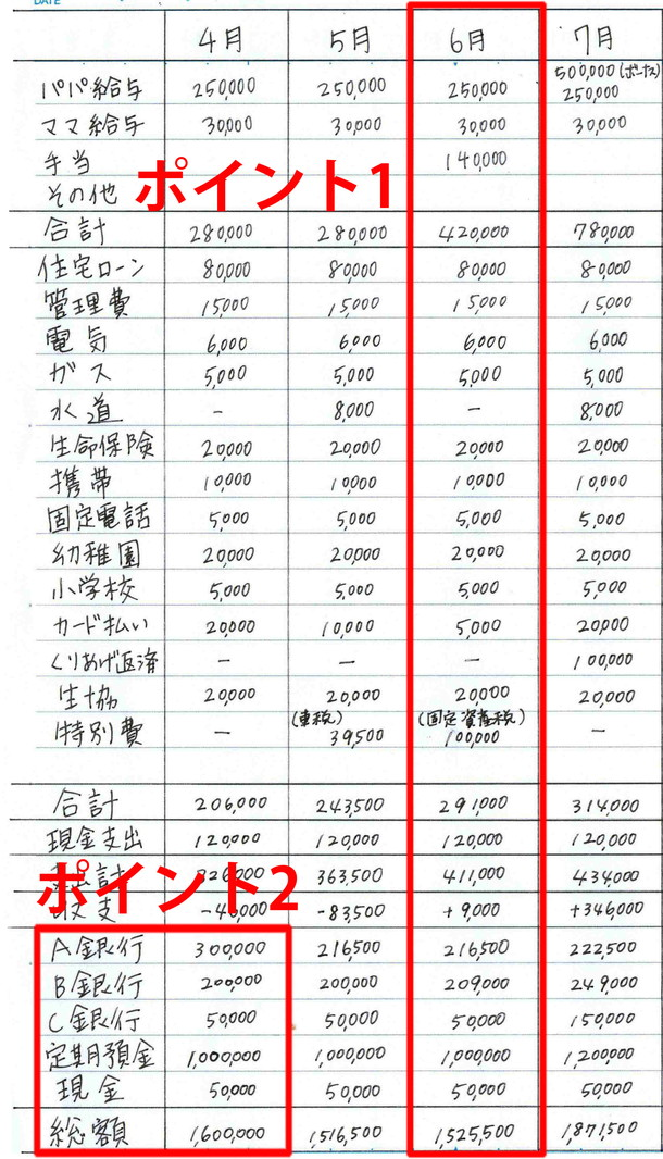 付け方 の 家計 簿